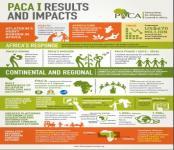PACA Phase I Results and Impacts - Jan 2017
